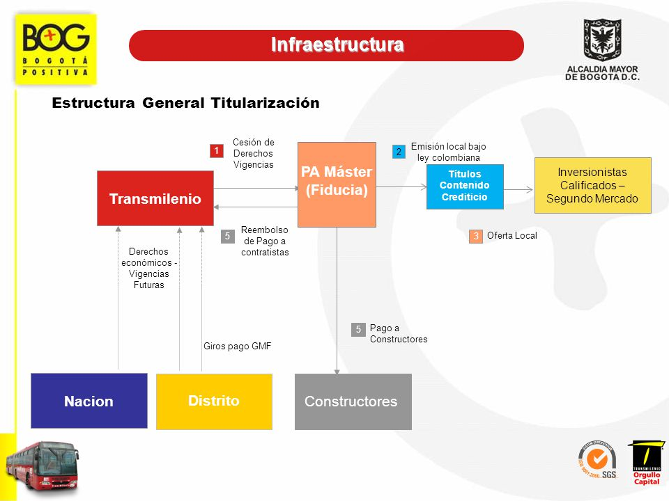 Estructura General Titularización