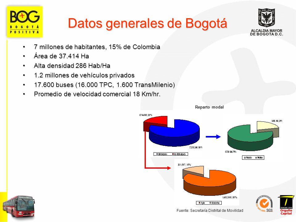 Datos generales de Bogotá