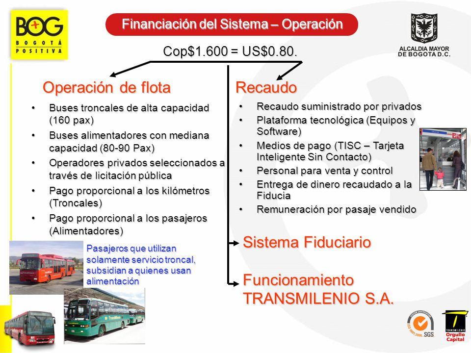 Financiación del Sistema – Operación