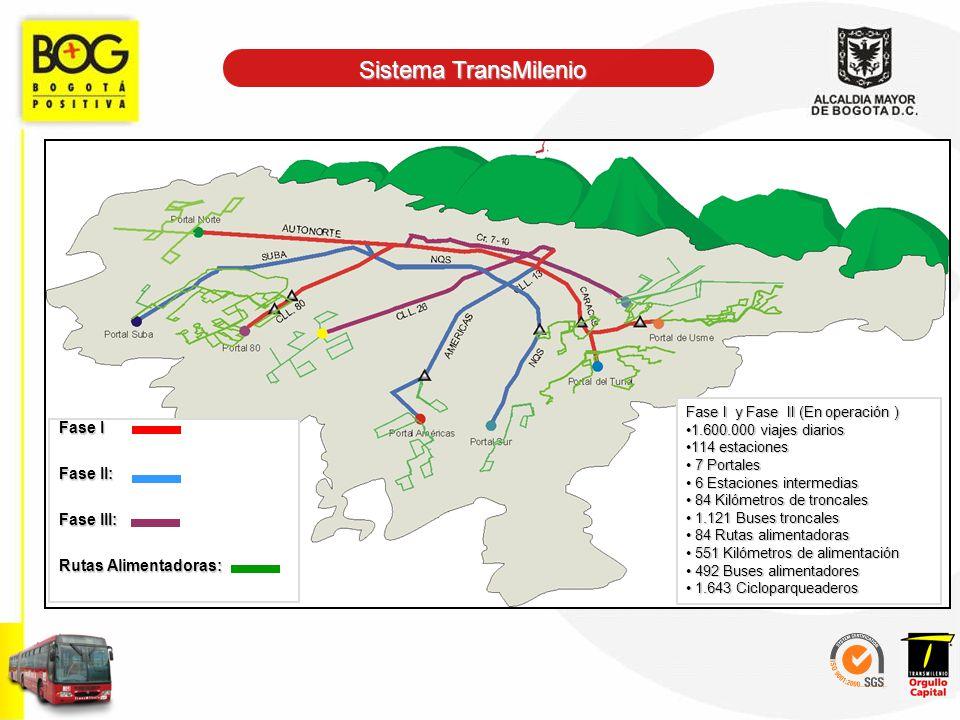 Sistema TransMilenio Fase I Fase II: Fase III: Rutas Alimentadoras: