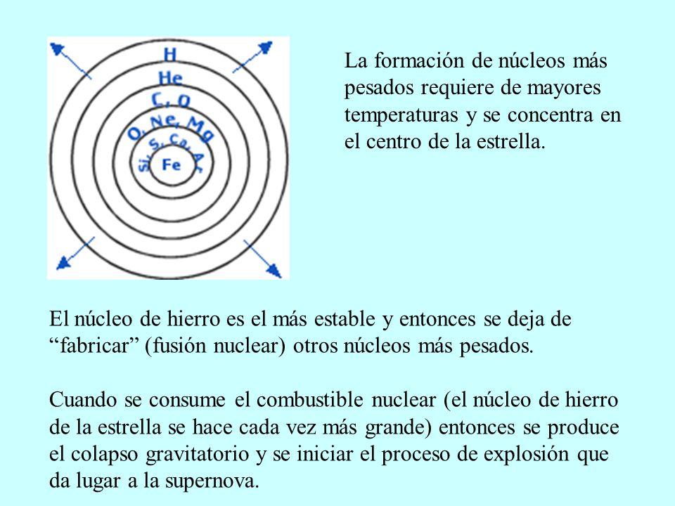 La formación de núcleos más pesados requiere de mayores temperaturas y se concentra en el centro de la estrella.