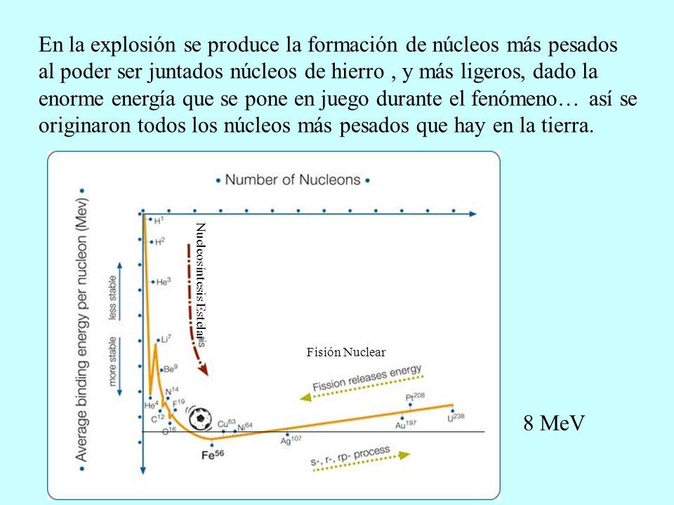 En la explosión se produce la formación de núcleos más pesados al poder ser juntados núcleos de hierro , y más ligeros, dado la enorme energía que se pone en juego durante el fenómeno… así se originaron todos los núcleos más pesados que hay en la tierra.