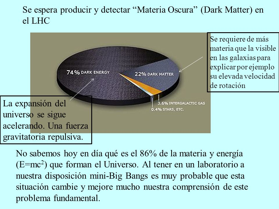 Se espera producir y detectar Materia Oscura (Dark Matter) en el LHC