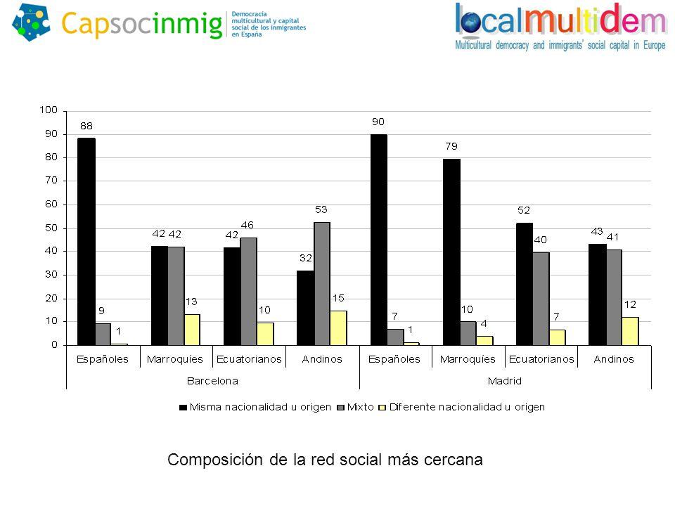 Composición de la red social más cercana