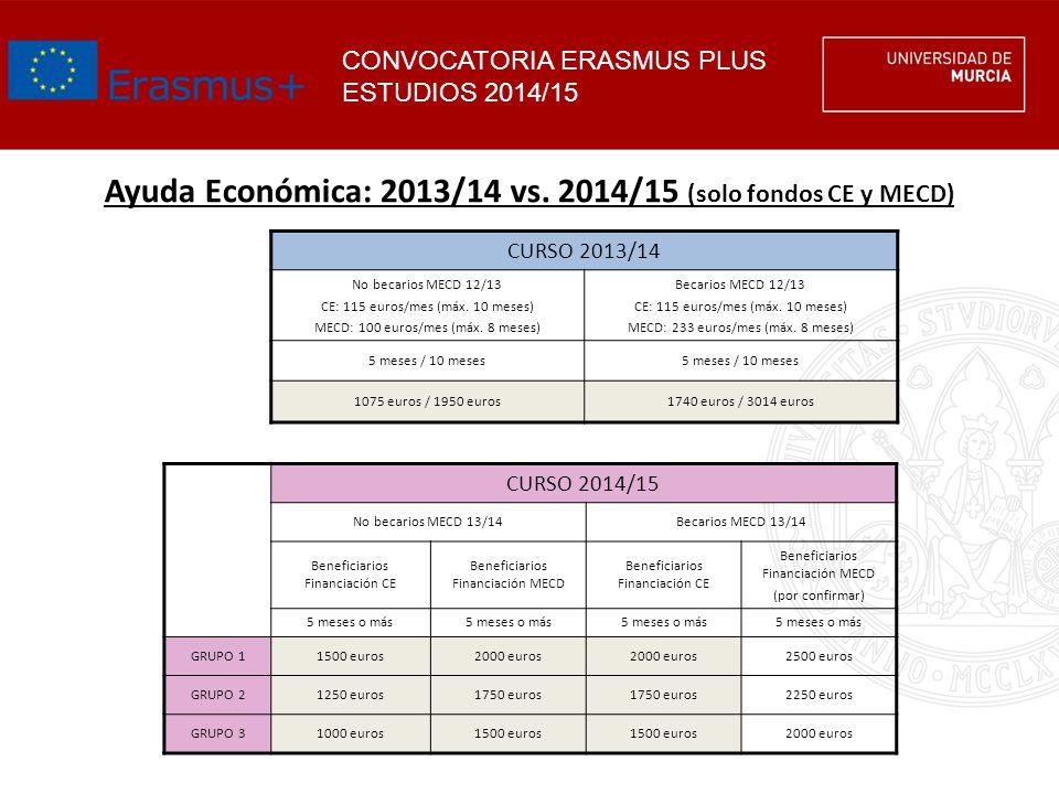 Ayuda Económica: 2013/14 vs. 2014/15 (solo fondos CE y MECD)