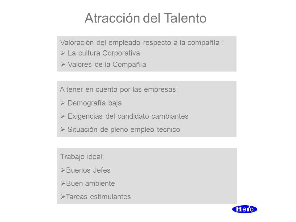 Atracción del Talento Valoración del empleado respecto a la compañía :