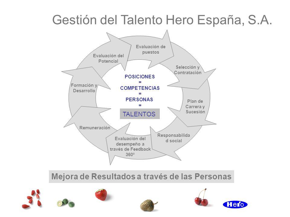 Gestión del Talento Hero España, S.A.