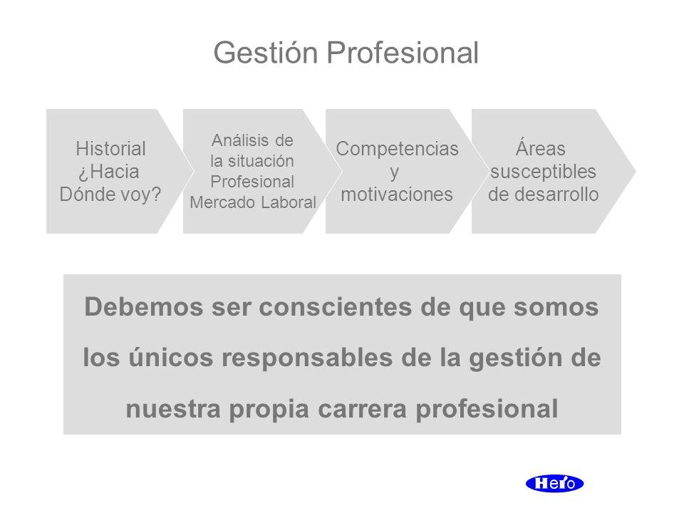 Gestión Profesional Historial. ¿Hacia. Dónde voy Análisis de. la situación. Profesional. Mercado Laboral.