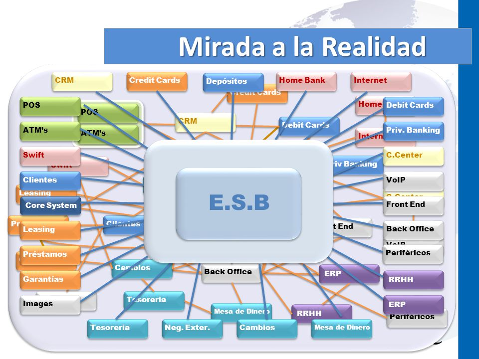 Mirada a la Realidad E.S.B CRM Credit Cards Depósitos Home Bank