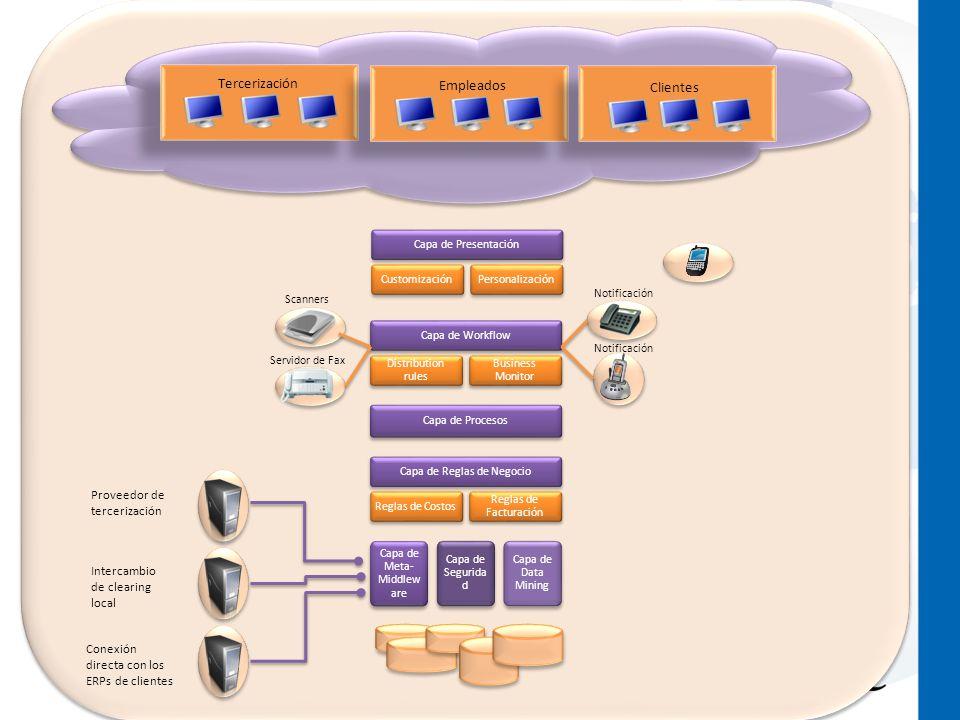 Tercerización Empleados Clientes Proveedor de tercerización