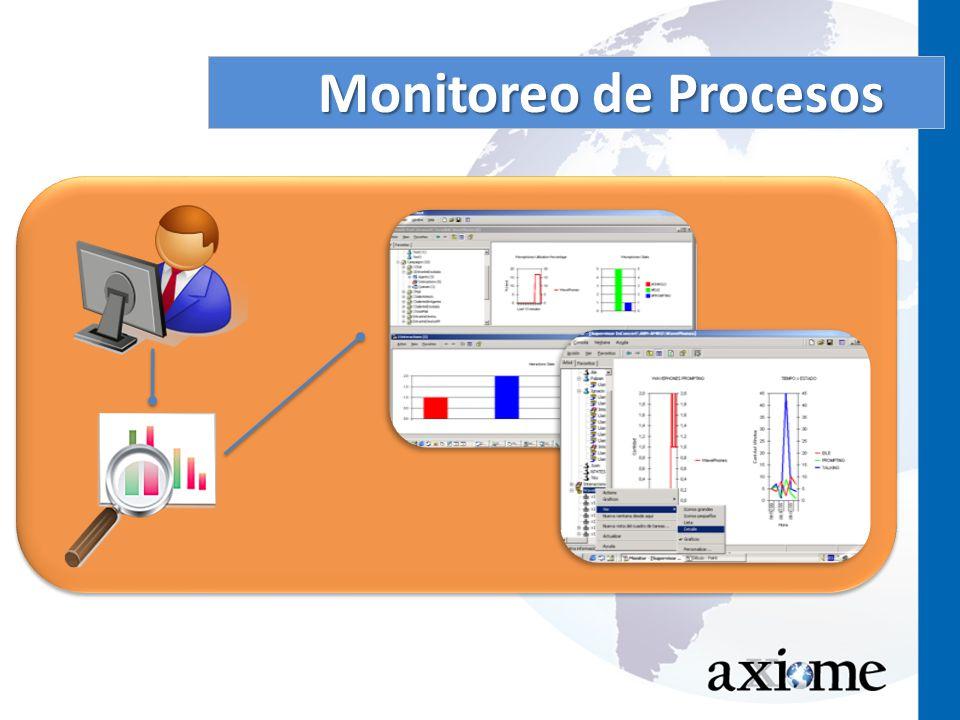 Monitoreo de Procesos