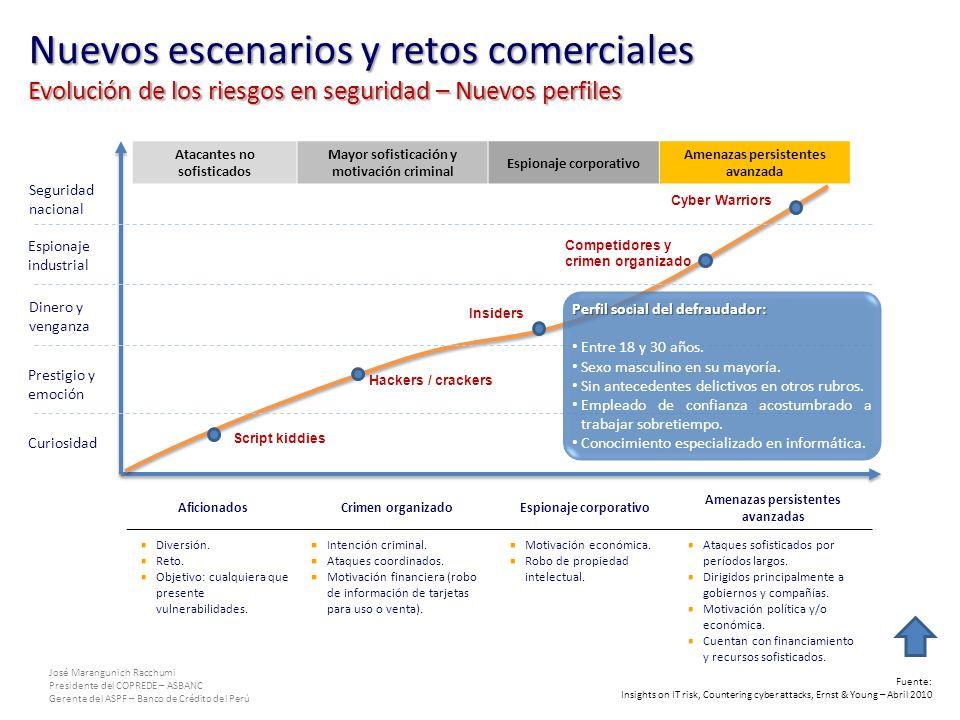 Nuevos escenarios y retos comerciales Evolución de los riesgos en seguridad – Nuevos perfiles