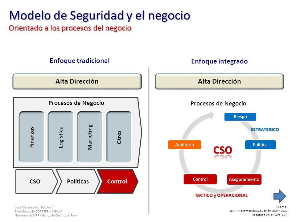 Modelo de Seguridad y el negocio Orientado a los procesos del negocio