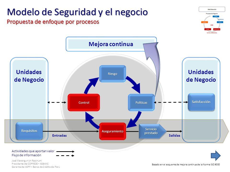 Modelo de Seguridad y el negocio Propuesta de enfoque por procesos