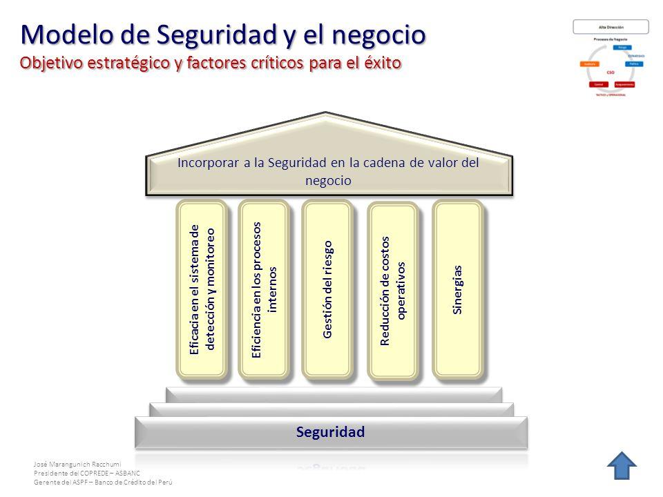 Modelo de Seguridad y el negocio Objetivo estratégico y factores críticos para el éxito
