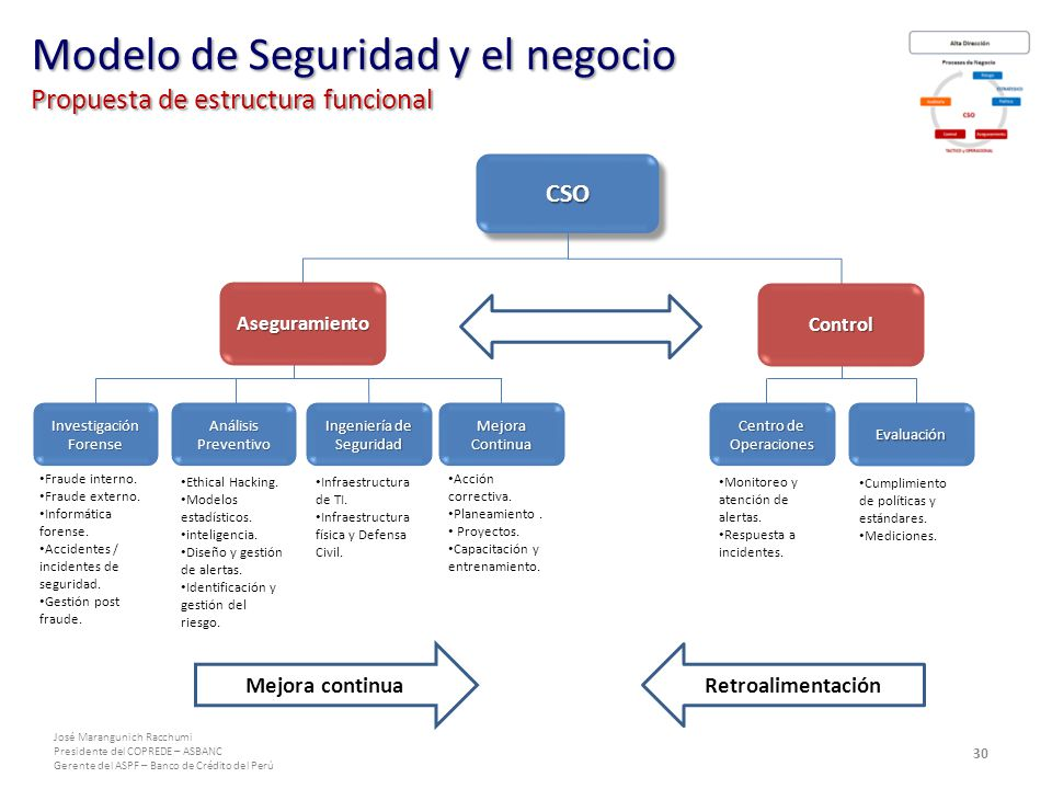 Modelo de Seguridad y el negocio Propuesta de estructura funcional