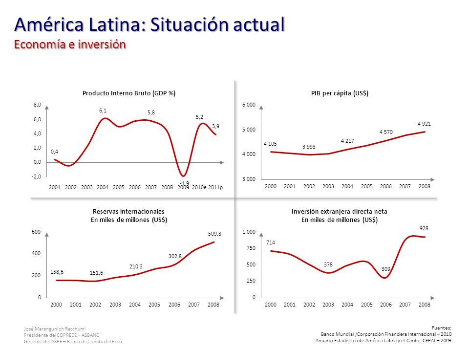 América Latina: Situación actual Economía e inversión