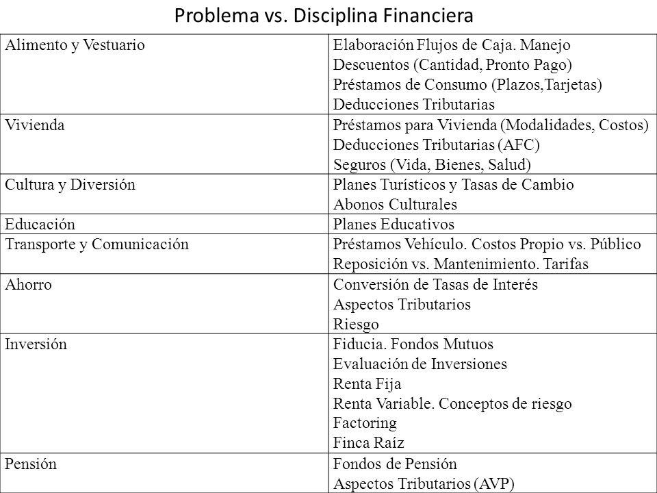 Problema vs. Disciplina Financiera