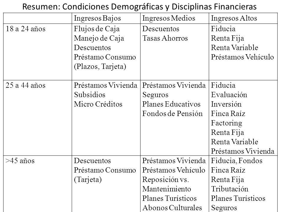Resumen: Condiciones Demográficas y Disciplinas Financieras
