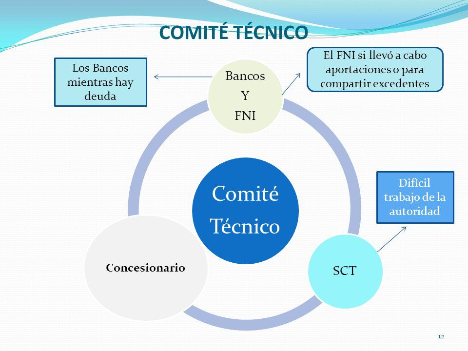 COMITÉ TÉCNICO Bancos Y FNI SCT Concesionario