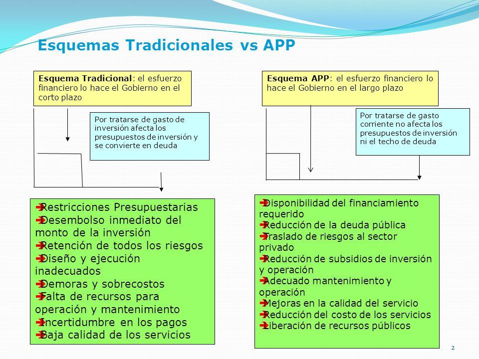 Esquemas Tradicionales vs APP