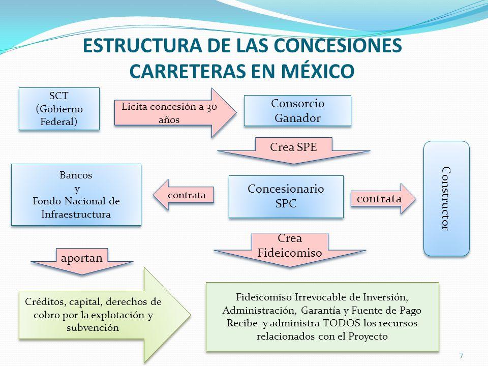 ESTRUCTURA DE LAS CONCESIONES CARRETERAS EN MÉXICO