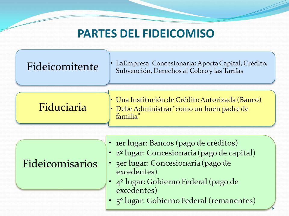 PARTES DEL FIDEICOMISO