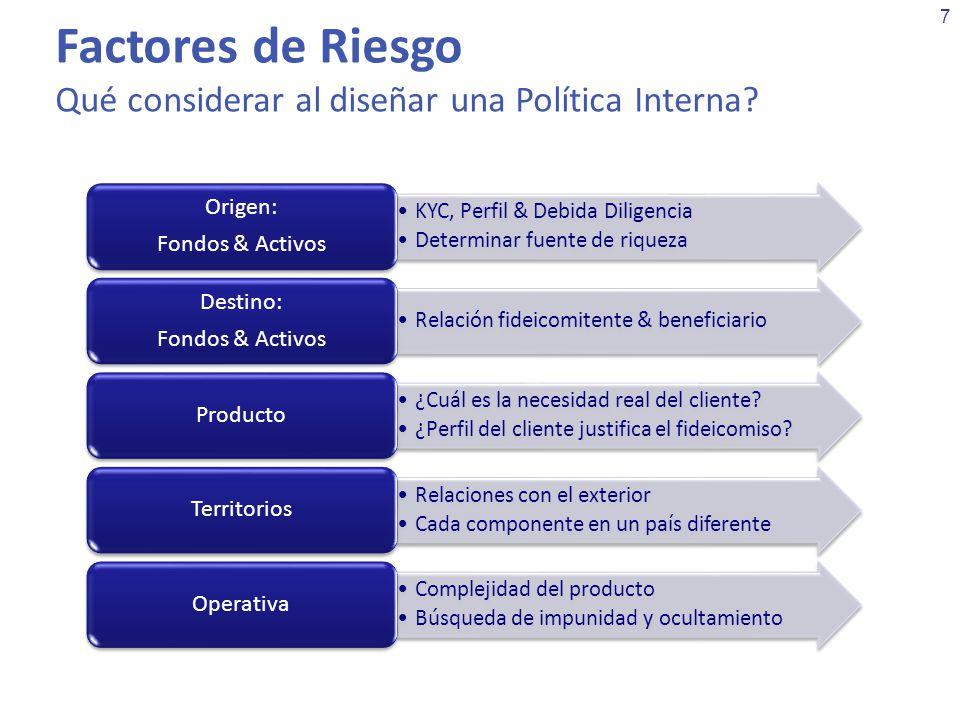 Factores de Riesgo Qué considerar al diseñar una Política Interna