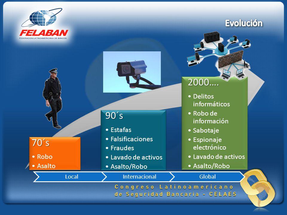 2000…. 90´s 70´s Evolución Robo Asalto Estafas Falsificaciones Fraudes