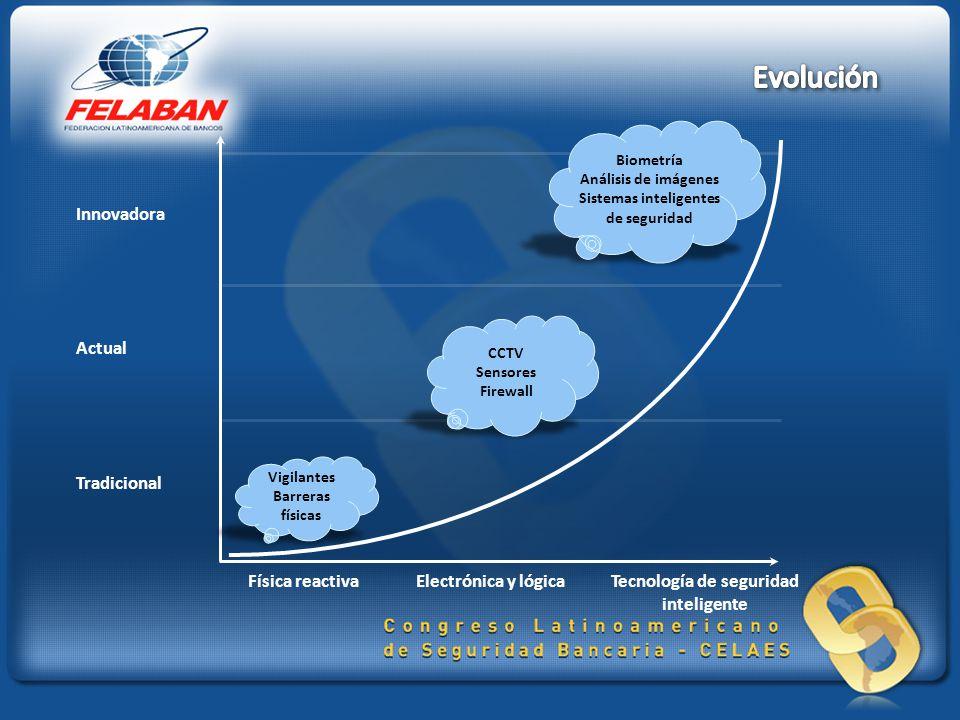 Sistemas inteligentes de seguridad Tecnología de seguridad inteligente
