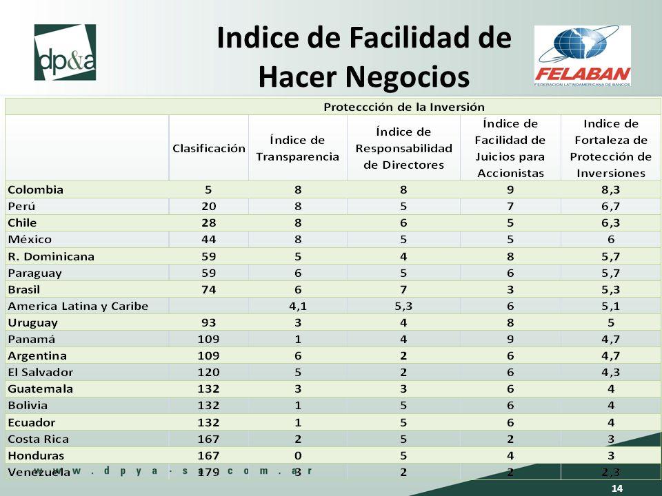 Indice de Facilidad de Hacer Negocios