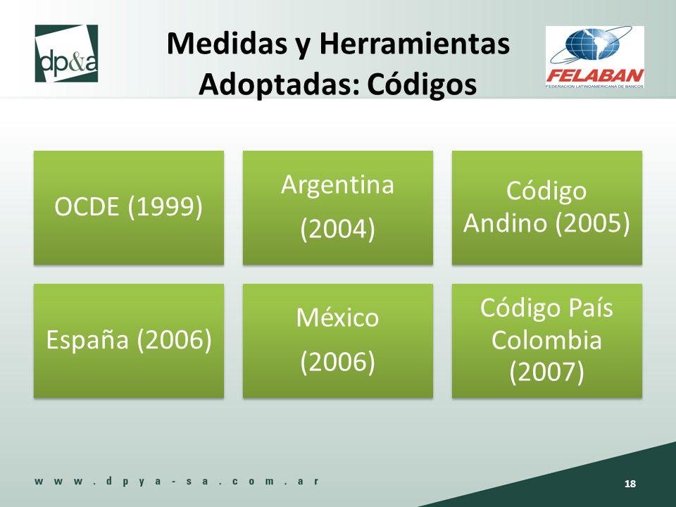 Medidas y Herramientas Adoptadas: Códigos