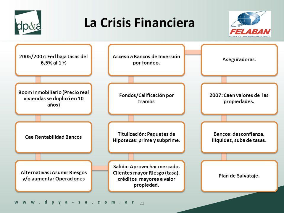La Crisis Financiera 2005/2007: Fed baja tasas del 6,5% al 1 %