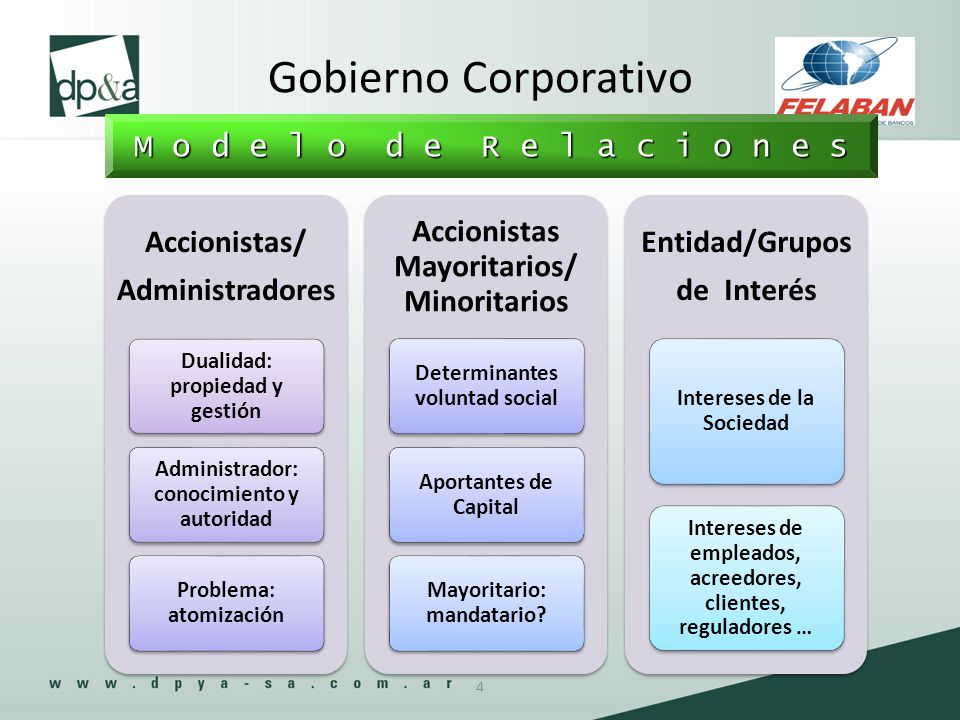 Gobierno Corporativo M o d e l o d e R e l a c i o n e s Accionistas/