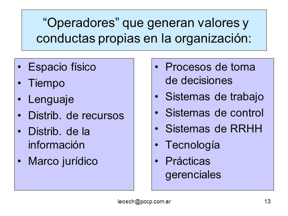 Operadores que generan valores y conductas propias en la organización: