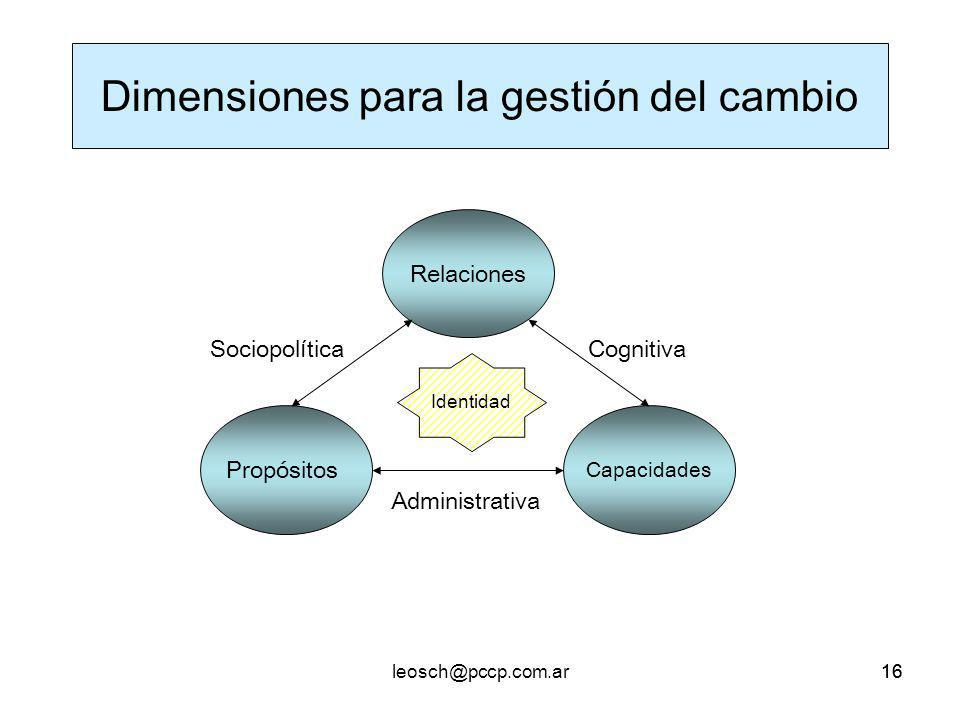 Dimensiones para la gestión del cambio
