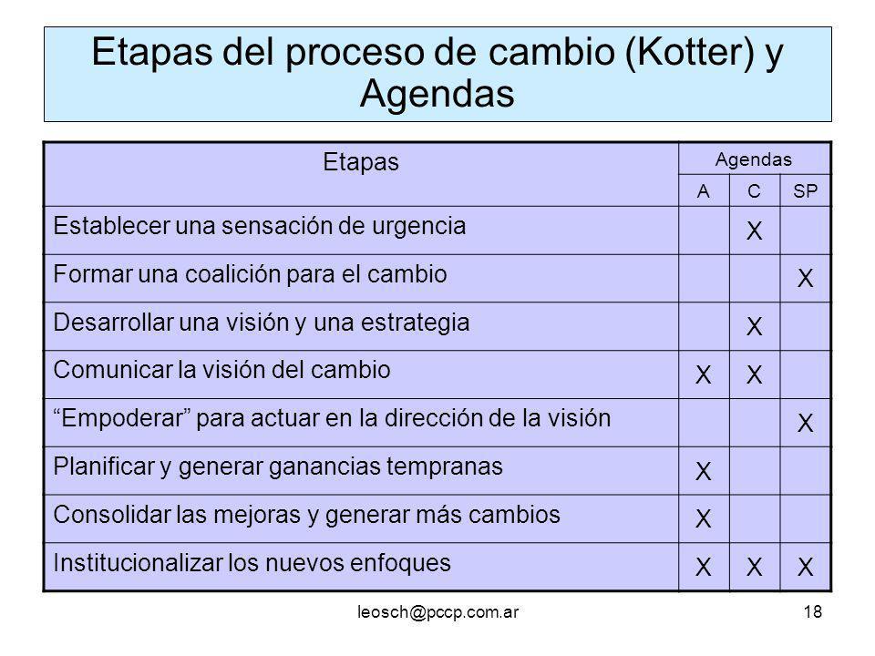 Etapas del proceso de cambio (Kotter) y Agendas