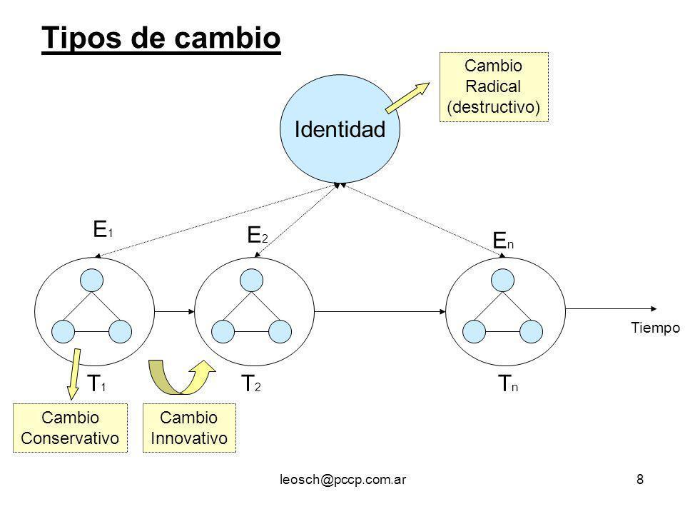 Tipos de cambio Identidad E1 E2 En T1 T2 Tn Cambio Radical