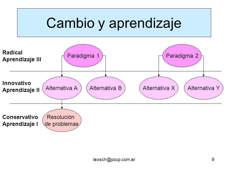 Cambio y aprendizaje Paradigma 1 Paradigma 2 Radical Aprendizaje III