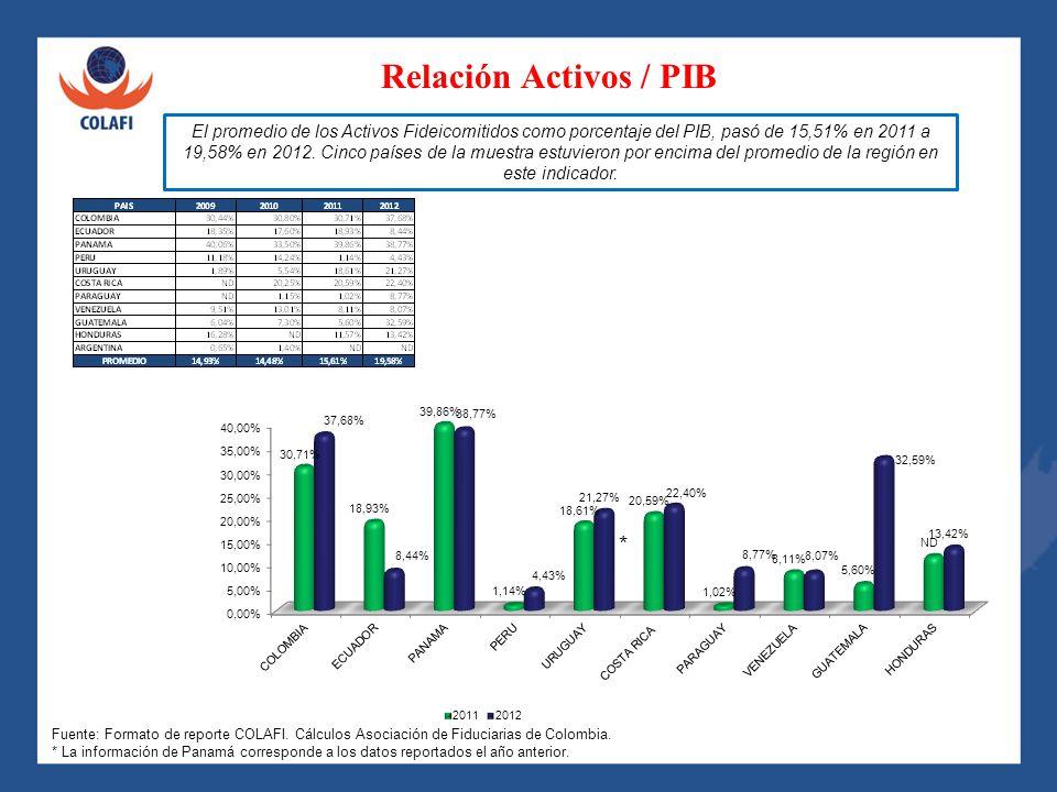 Relación Activos / PIB *