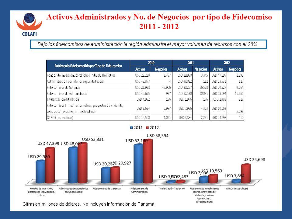 Activos Administrados y No. de Negocios por tipo de Fidecomiso
