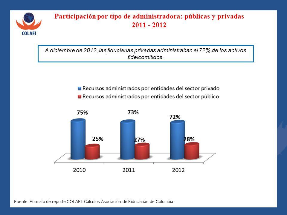 Participación por tipo de administradora: públicas y privadas