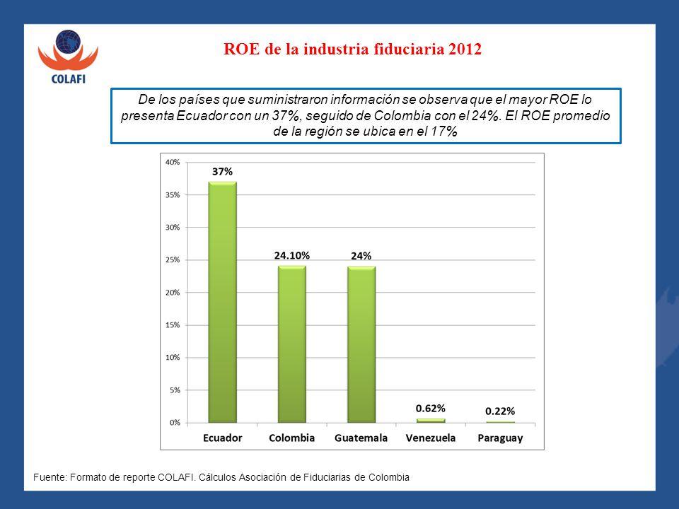ROE de la industria fiduciaria 2012