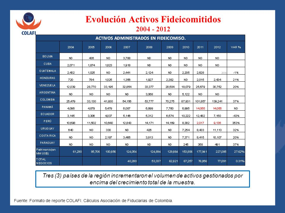 Evolución Activos Fideicomitidos 2004 - 2012
