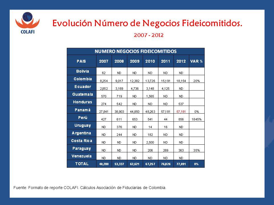 Evolución Número de Negocios Fideicomitidos.
