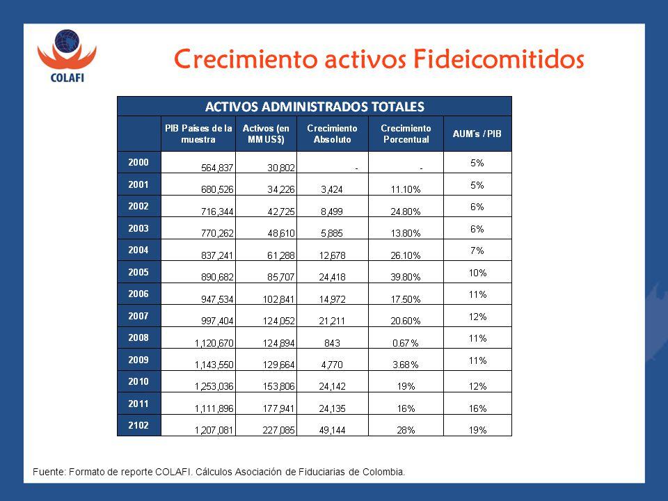 Crecimiento activos Fideicomitidos