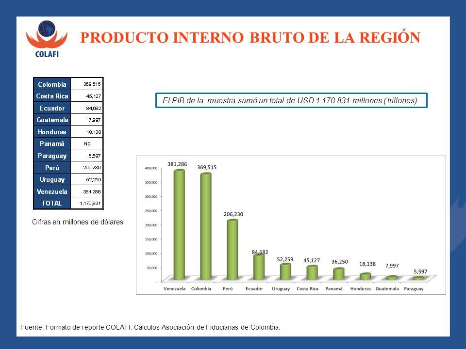 PRODUCTO INTERNO BRUTO DE LA REGIÓN