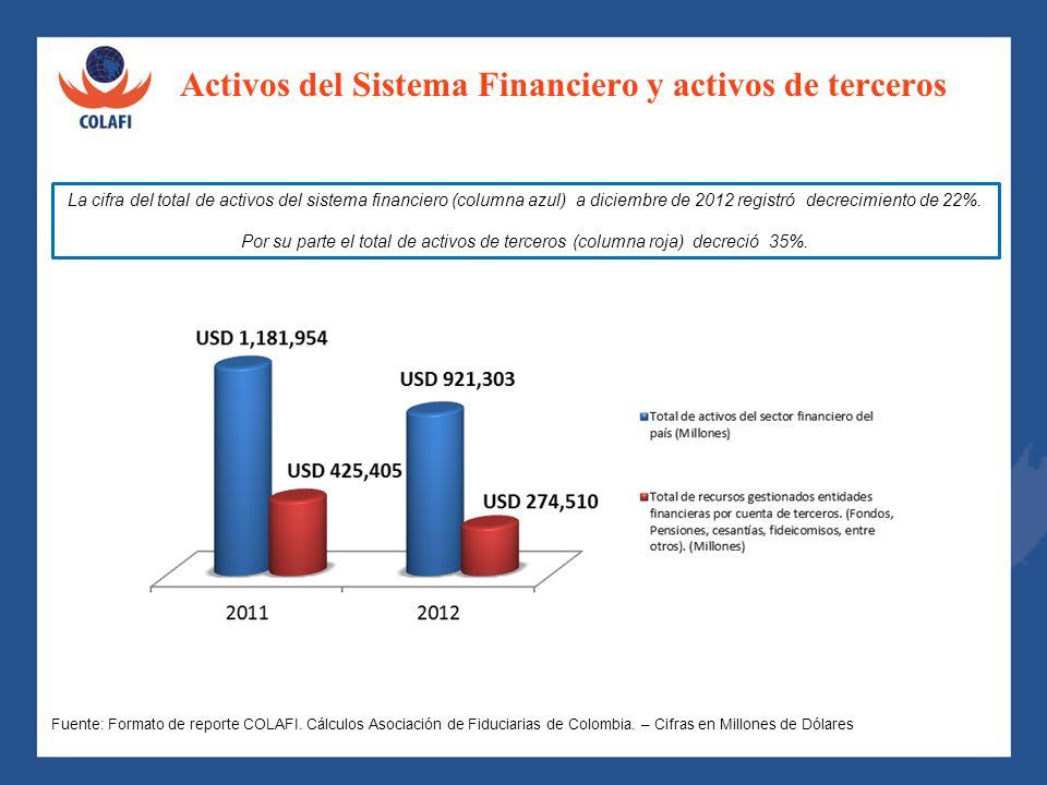 Activos del Sistema Financiero y activos de terceros