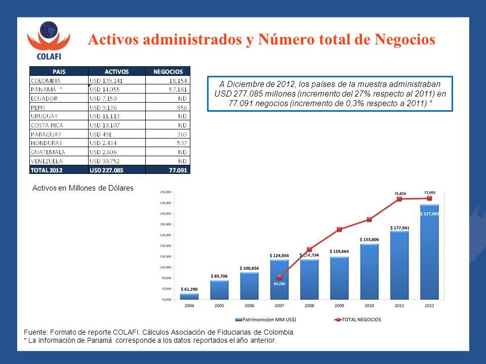 Activos administrados y Número total de Negocios