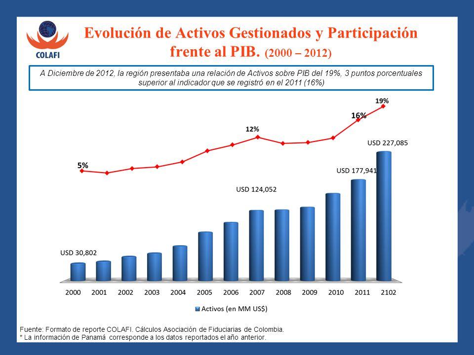 Evolución de Activos Gestionados y Participación frente al PIB